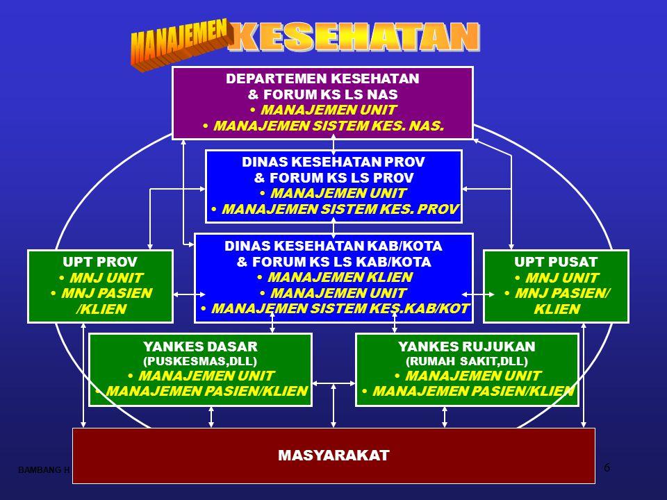 6 YANKES DASAR (PUSKESMAS,DLL) MANAJEMEN UNIT MANAJEMEN PASIEN/KLIEN YANKES RUJUKAN (RUMAH SAKIT,DLL) MANAJEMEN UNIT MANAJEMEN PASIEN/KLIEN MASYARAKAT