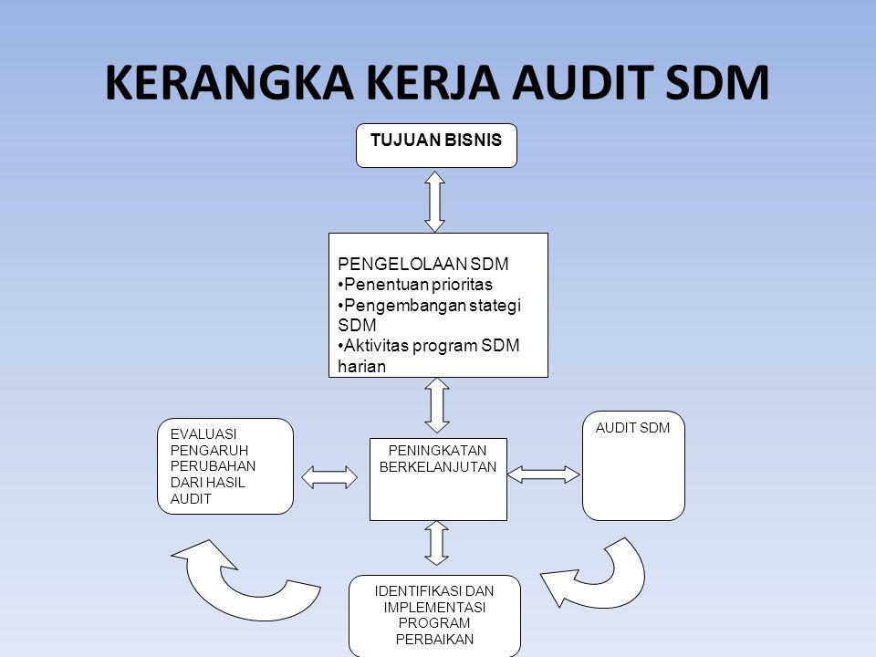 TUJUAN AUDIT SDM Ada beberapa hal yang ingin dicapai melalui audit SDM yang merupakan tujuan dari dilakukannya audit tersebut, antara lain : Menilai efektivitas dari fungsi SDM.