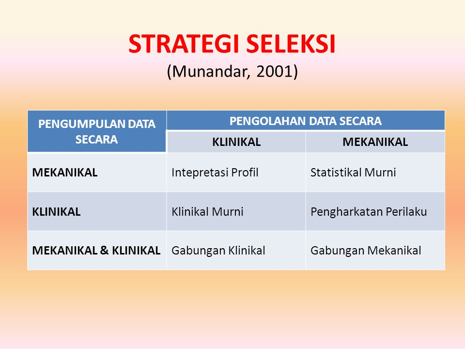 STRATEGI SELEKSI (Munandar, 2001) PENGUMPULAN DATA SECARA PENGOLAHAN DATA SECARA KLINIKALMEKANIKAL Intepretasi ProfilStatistikal Murni KLINIKALKlinika