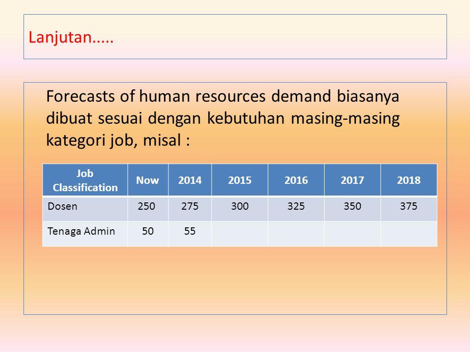 Forecasts of human resources demand biasanya dibuat sesuai dengan kebutuhan masing-masing kategori job, misal : Lanjutan..... Job Classification Now20