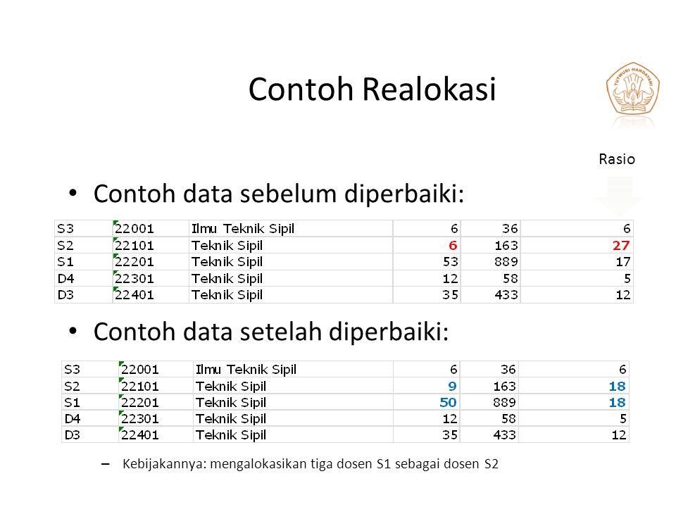 Contoh Realokasi Contoh data sebelum diperbaiki: Contoh data setelah diperbaiki: – Kebijakannya: mengalokasikan tiga dosen S1 sebagai dosen S2 Rasio