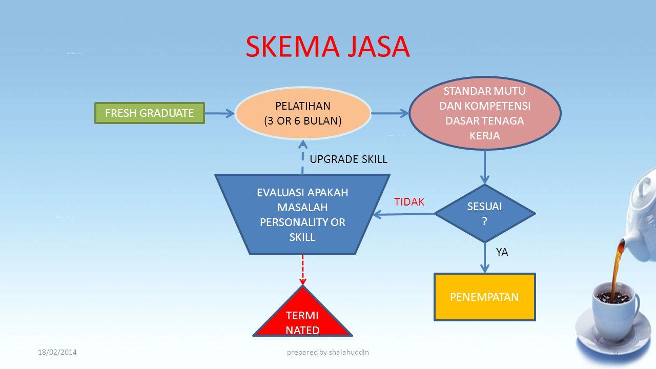 SKEMA JASA 18/02/2014prepared by shalahuddin FRESH GRADUATE TENAGA KERJA EXPERIENCED 5