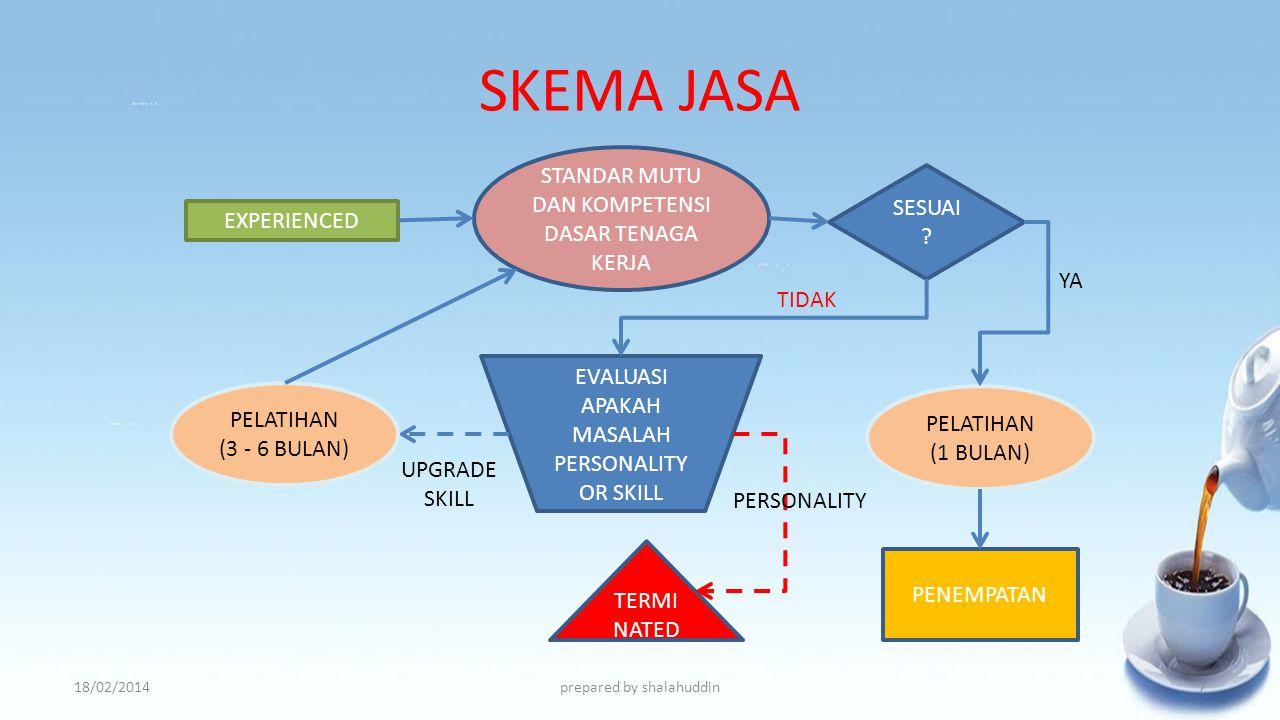 SKEMA JASA 18/02/2014prepared by shalahuddin FRESH GRADUATE PELATIHAN (3 OR 6 BULAN) STANDAR MUTU DAN KOMPETENSI DASAR TENAGA KERJA SESUAI ? PENEMPATA