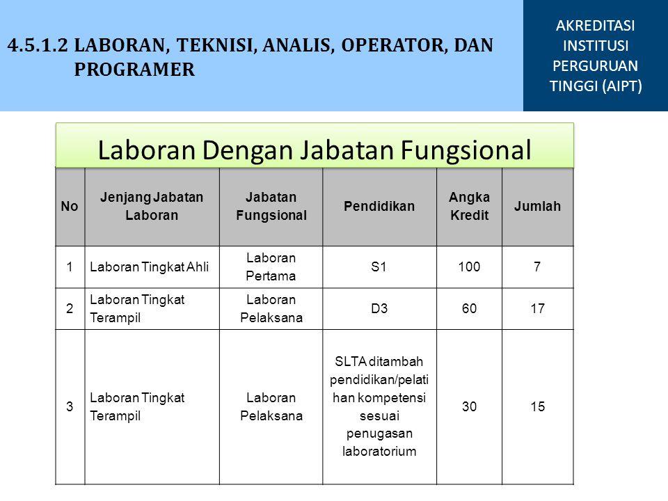4.5.1.2 LABORAN, TEKNISI, ANALIS, OPERATOR, DAN PROGRAMER AKREDITASI INSTITUSI PERGURUAN TINGGI (AIPT) No Jenjang Jabatan Laboran Jabatan Fungsional P