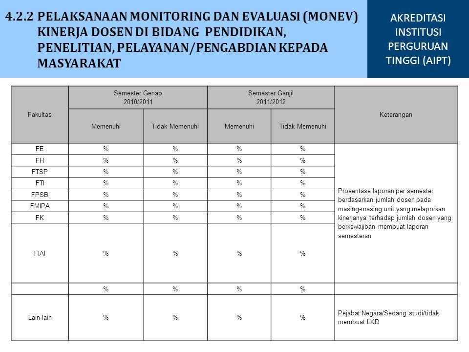 4.2.2 PELAKSANAAN MONITORING DAN EVALUASI (MONEV) KINERJA DOSEN DI BIDANG PENDIDIKAN, PENELITIAN, PELAYANAN/PENGABDIAN KEPADA MASYARAKAT AKREDITASI IN
