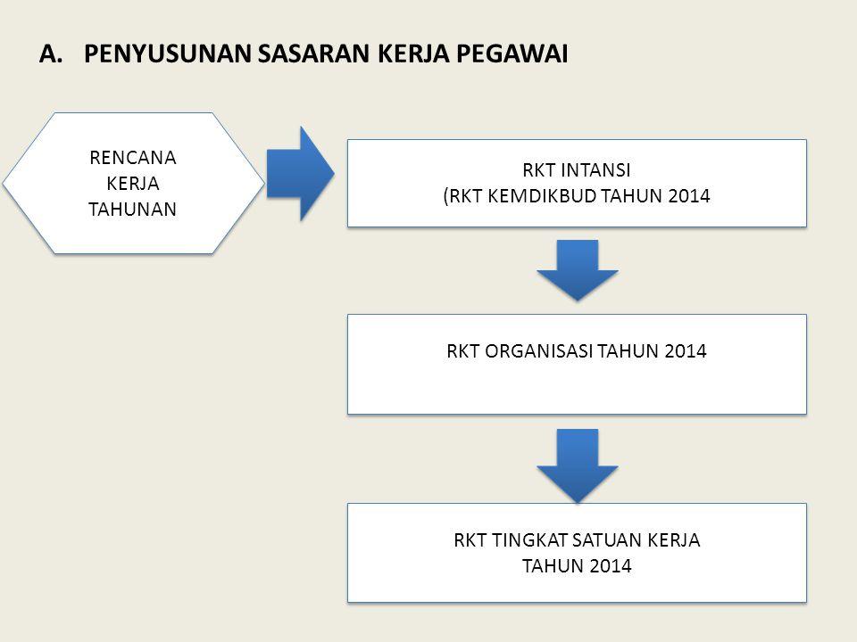 RENCANA KERJA TAHUNAN RENCANA KERJA TAHUNAN RKT INTANSI (RKT KEMDIKBUD TAHUN 2014 RKT INTANSI (RKT KEMDIKBUD TAHUN 2014 RKT ORGANISASI TAHUN 2014 RKT