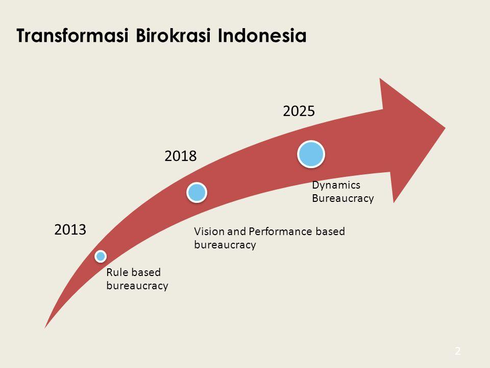 Transformasi Birokrasi Indonesia 2 Rule based bureaucracy Vision and Performance based bureaucracy Dynamics Bureaucracy 2013 2018 2025