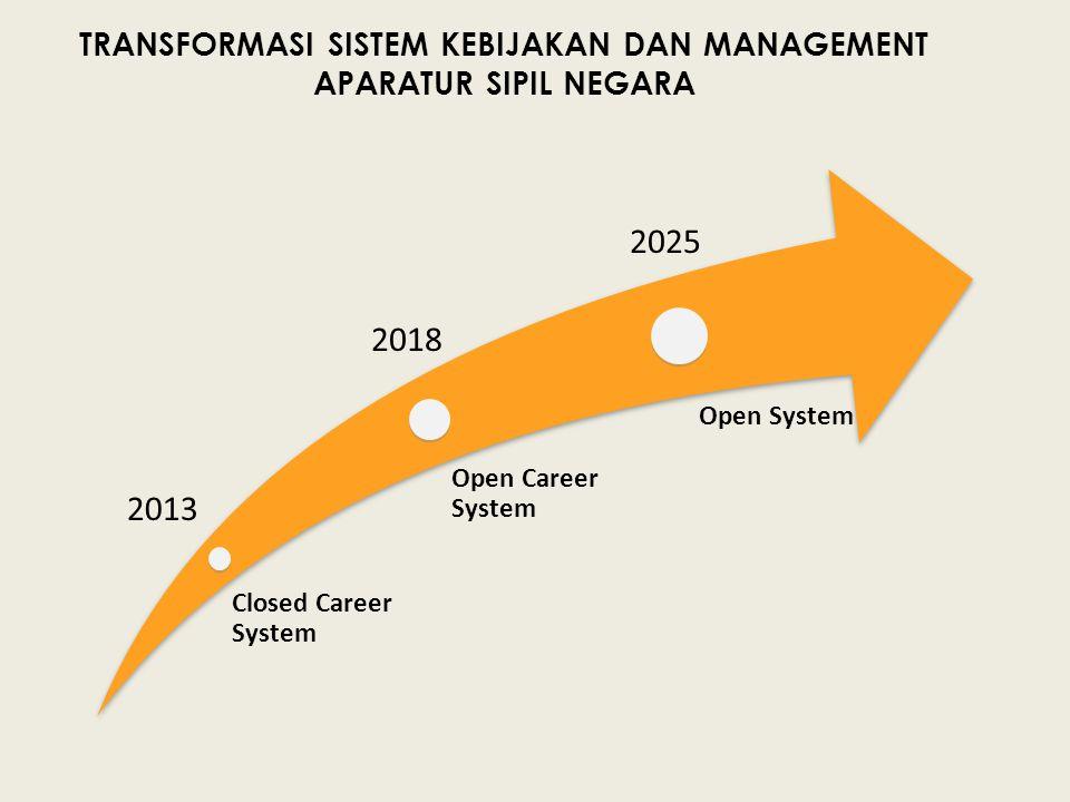 Closed Career System Open Career System Open System TRANSFORMASI SISTEM KEBIJAKAN DAN MANAGEMENT APARATUR SIPIL NEGARA 2013 2018 2025
