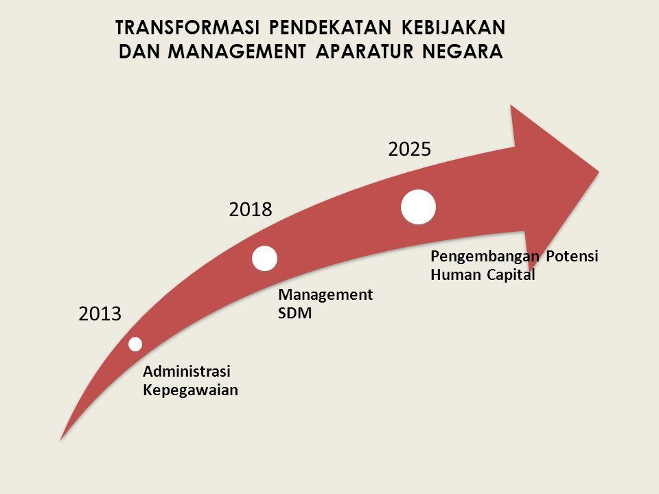 Administrasi Kepegawaian Management SDM Pengembangan Potensi Human Capital TRANSFORMASI PENDEKATAN KEBIJAKAN DAN MANAGEMENT APARATUR NEGARA 2013 2018
