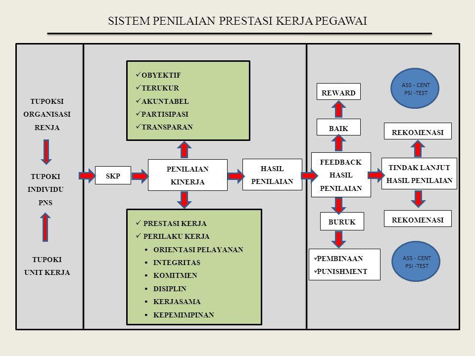 C.MANFAAT HASIL PENILAIAN HASIL PENILAIAN PRESTASI KERJA PNS DIMANFAATKAN SEBAGAI DASAR PERTIMBANGAN PENETAPAN KEPUTUSAN KEBIJAKAN PEMBINAAN KARIER PNS a.Bidang PekerjaanSebagai dasar pertimbangan dalam kebijakan perencanaan kuantitas dan kualitas SDM PNS, serta kegiatan perancangan pekerjaan PNS dalam organisasi b.Bidang Pengangkatan dan Penempatan Sebagai dasar pertimbangan dalam proses rekrutmen, seleksi, dan penempatan PNS dalam jabatan sesuai dengan kompetensi dan prestasi kerja pegawai Sebagai dasar pertimbangan pengembang an karier dan pengembangan kemampu- an serta ketrampilan PNS yg berkaitan dgn pola karier dan program diklat dalam organisasi c.Bidang Pengembangan