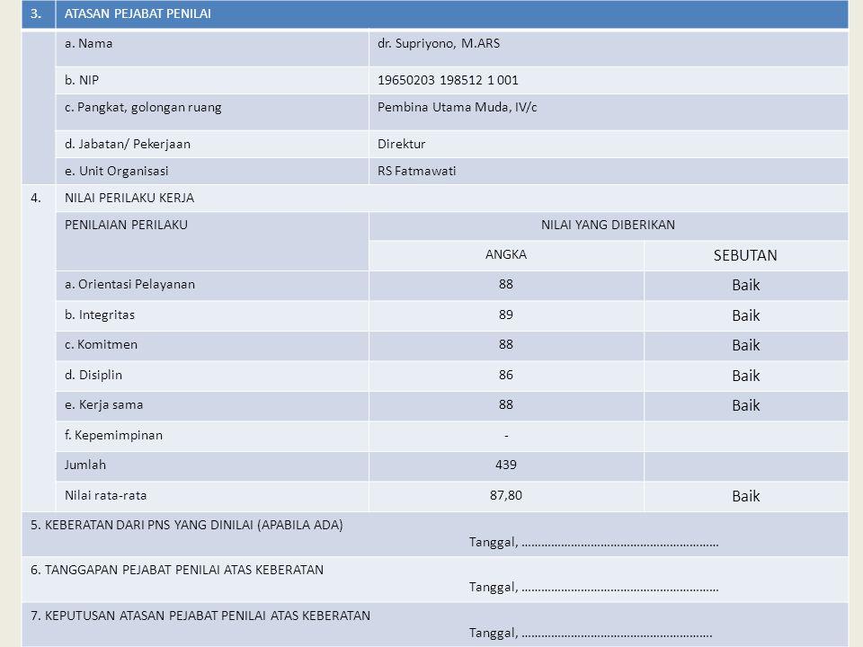 3.3.ATASAN PEJABAT PENILAI a. Namadr. Supriyono, M.ARS b. NIP19650203 198512 1 001 c. Pangkat, golongan ruangPembina Utama Muda, IV/c d. Jabatan/ Peke