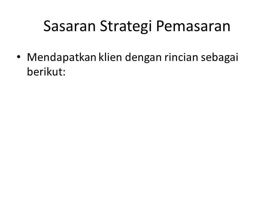 Sasaran Strategi Pemasaran Mendapatkan klien dengan rincian sebagai berikut: