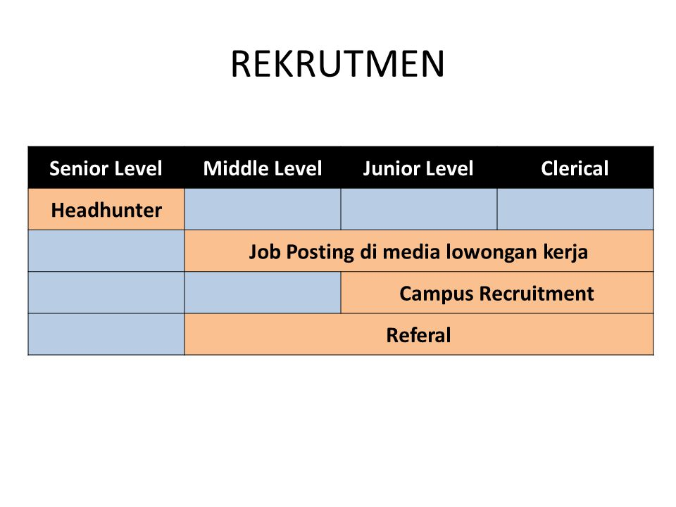 REKRUTMEN Senior LevelMiddle LevelJunior LevelClerical Headhunter Job Posting di media lowongan kerja Campus Recruitment Referal