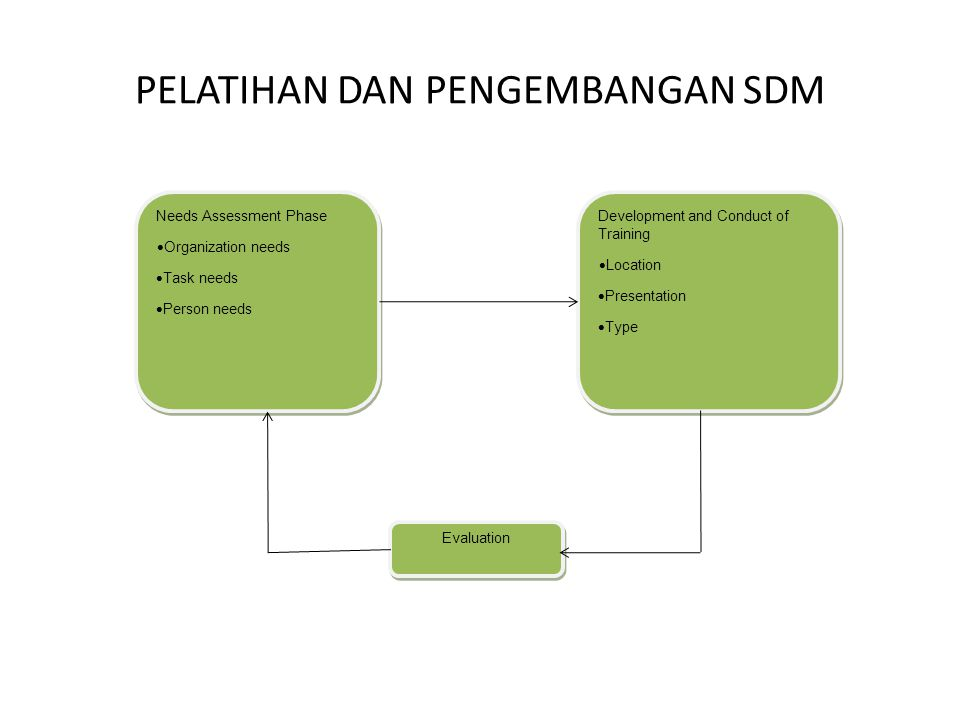 PELATIHAN DAN PENGEMBANGAN SDM Evaluation Needs Assessment Phase  Organization needs  Task needs  Person needs Needs Assessment Phase  Organization needs  Task needs  Person needs Development and Conduct of Training  Location  Presentation  Type Development and Conduct of Training  Location  Presentation  Type
