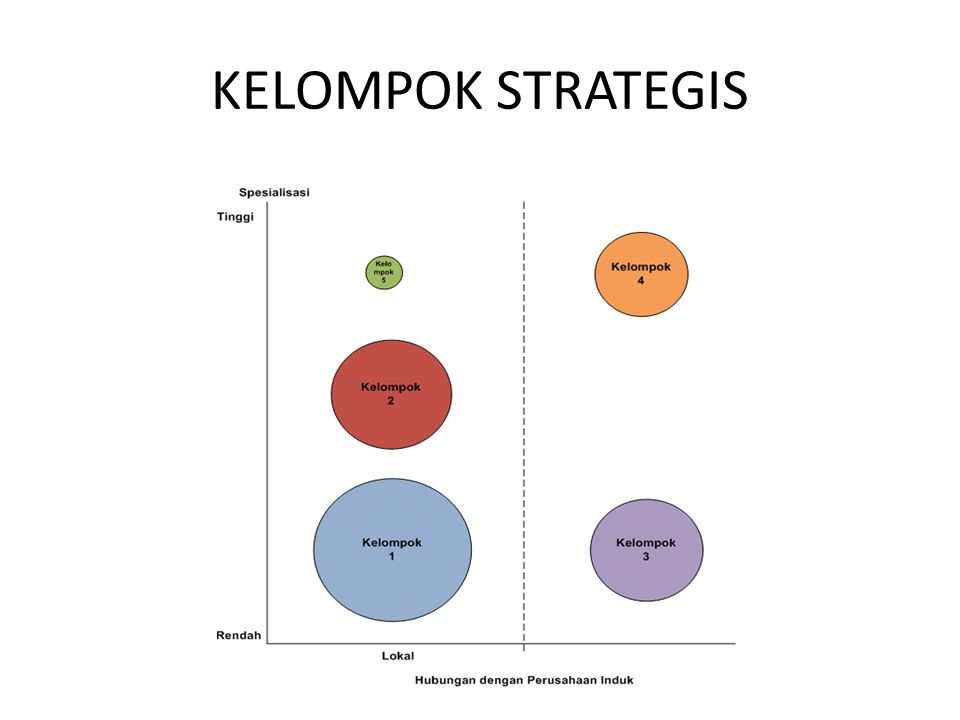 KELOMPOK STRATEGIS