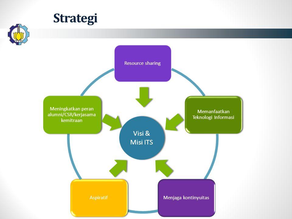Resource sharing Memanfaatkan Teknologi Informasi Menjaga kontinyuitasAspiratif Meningkatkan peran alumni/CSR/kerjasama kemitraan Strategi Visi & Misi ITS
