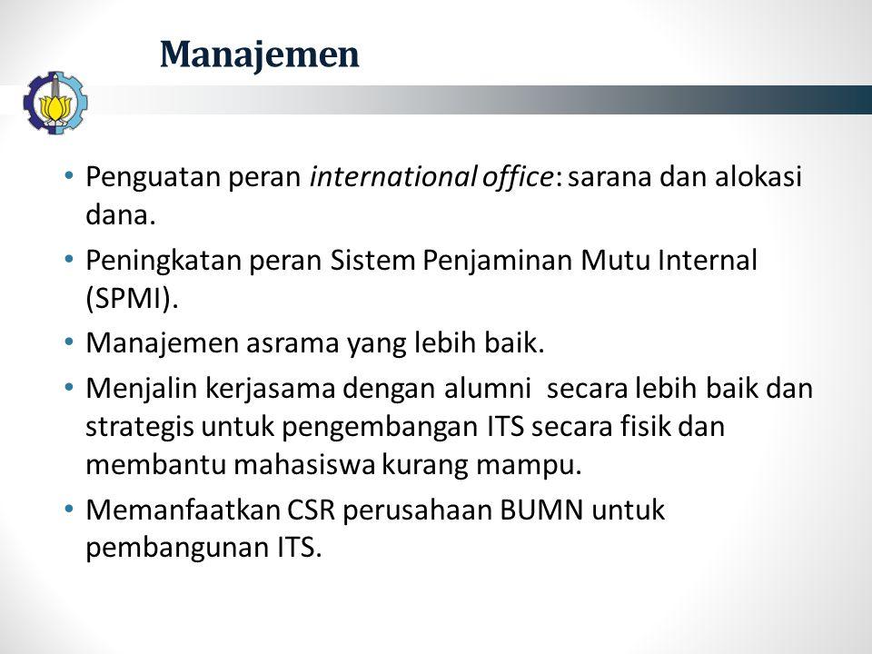 Manajemen Penguatan peran international office: sarana dan alokasi dana.