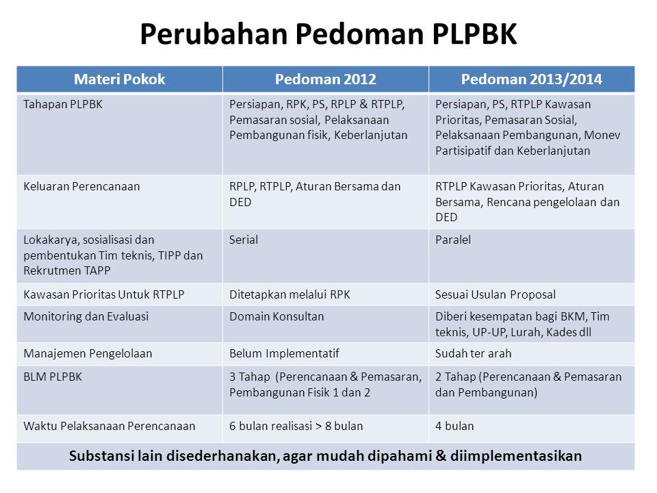 Perubahan Pedoman PLPBK Materi PokokPedoman 2012Pedoman 2013/2014 Tahapan PLPBKPersiapan, RPK, PS, RPLP & RTPLP, Pemasaran sosial, Pelaksanaan Pembang