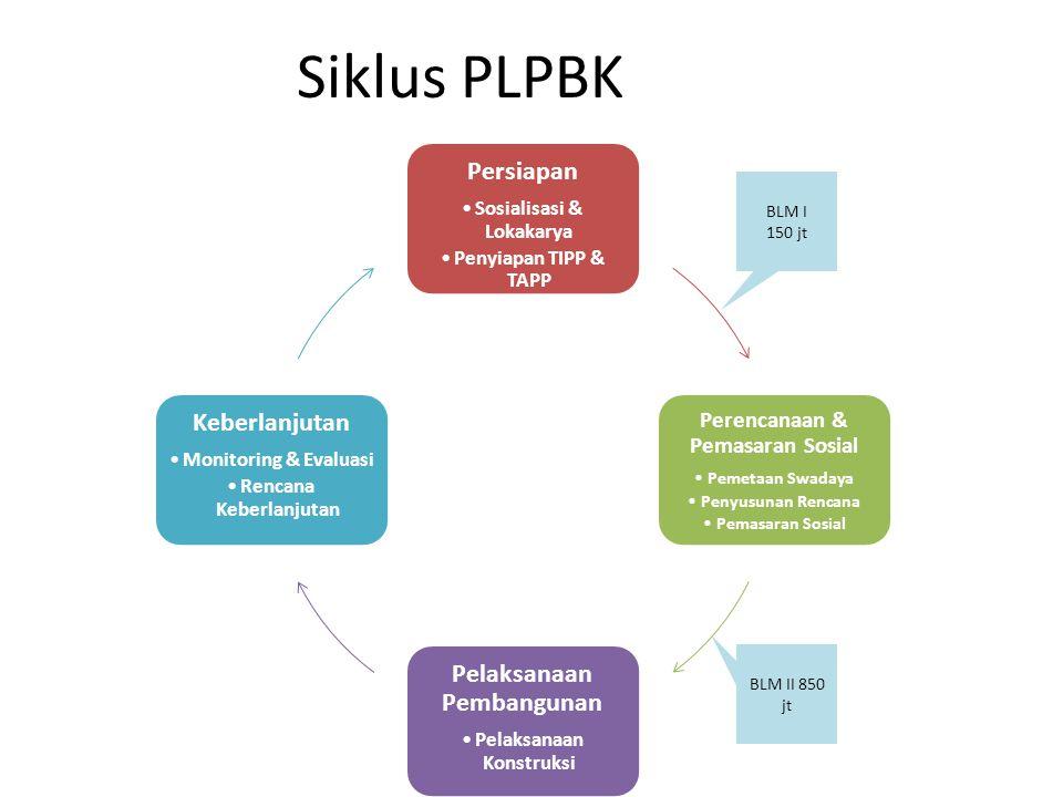 Siklus PLPBK BLM II 850 jt BLM I 150 jt