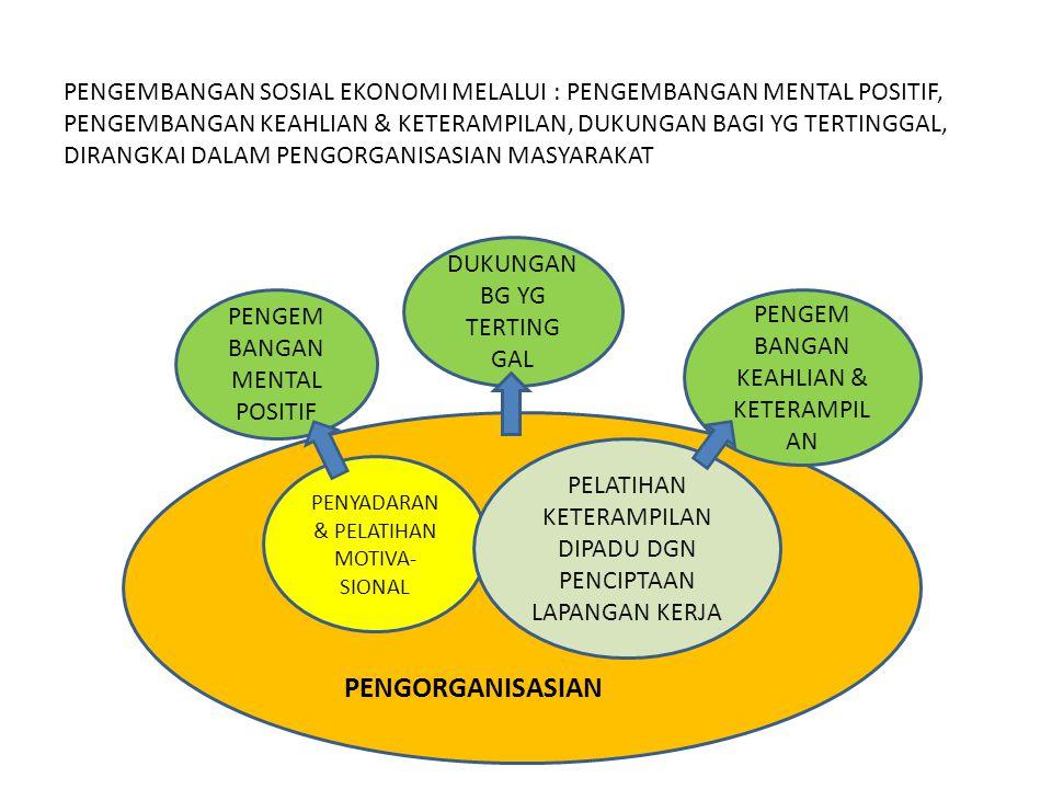 PENGEMBANGAN SOSIAL EKONOMI MELALUI : PENGEMBANGAN MENTAL POSITIF, PENGEMBANGAN KEAHLIAN & KETERAMPILAN, DUKUNGAN BAGI YG TERTINGGAL, DIRANGKAI DALAM