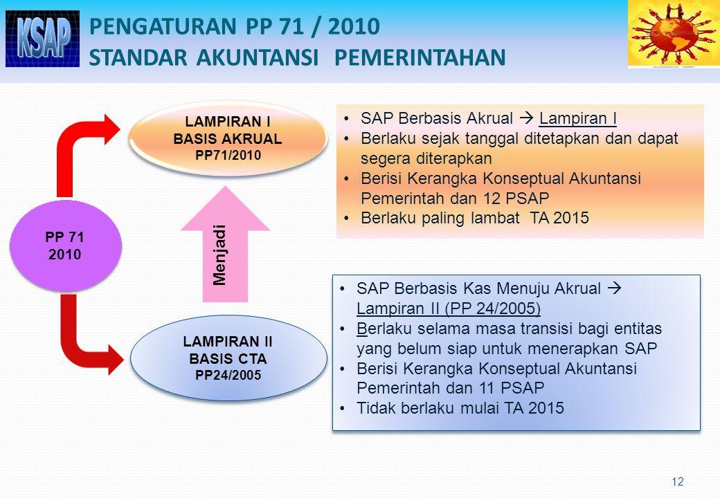 12 PENGATURAN PP 71 / 2010 STANDAR AKUNTANSI PEMERINTAHAN LAMPIRAN I BASIS AKRUAL PP71/2010 LAMPIRAN I BASIS AKRUAL PP71/2010 LAMPIRAN II BASIS CTA PP