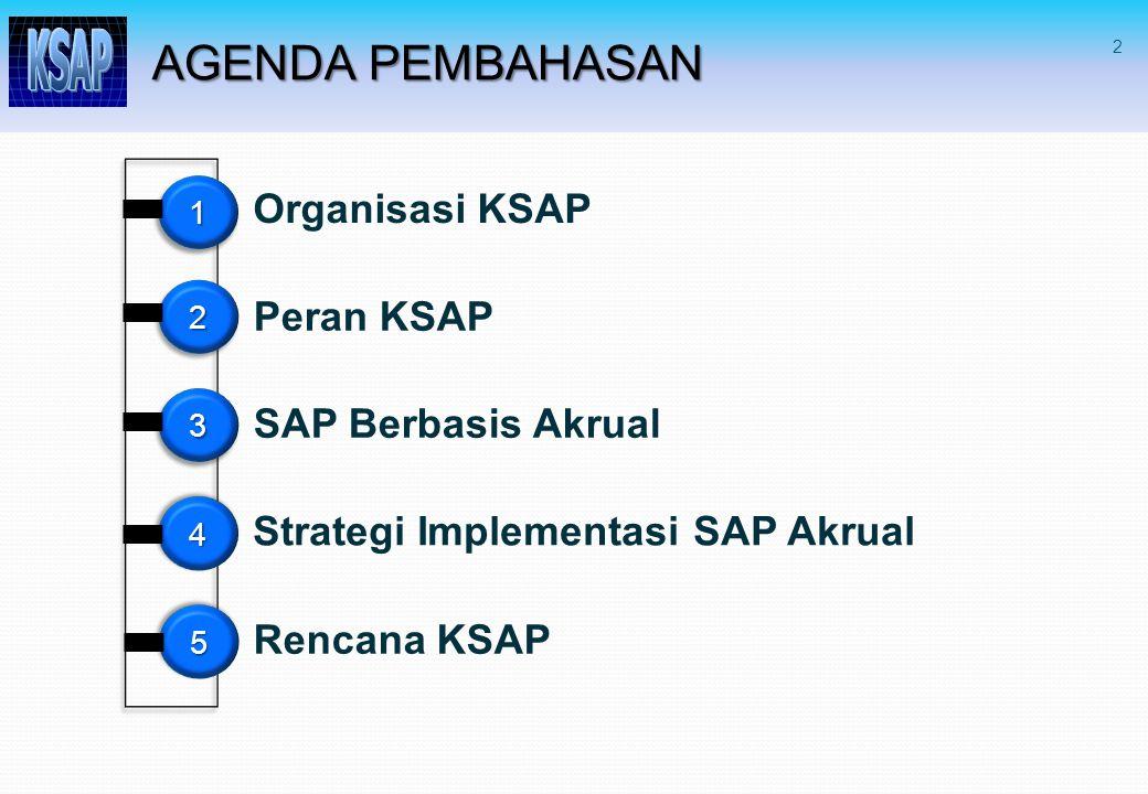 2 11 AGENDA PEMBAHASAN Organisasi KSAP22 Peran KSAP Strategi Implementasi SAP Akrual 33 44 SAP Berbasis Akrual Rencana KSAP 55