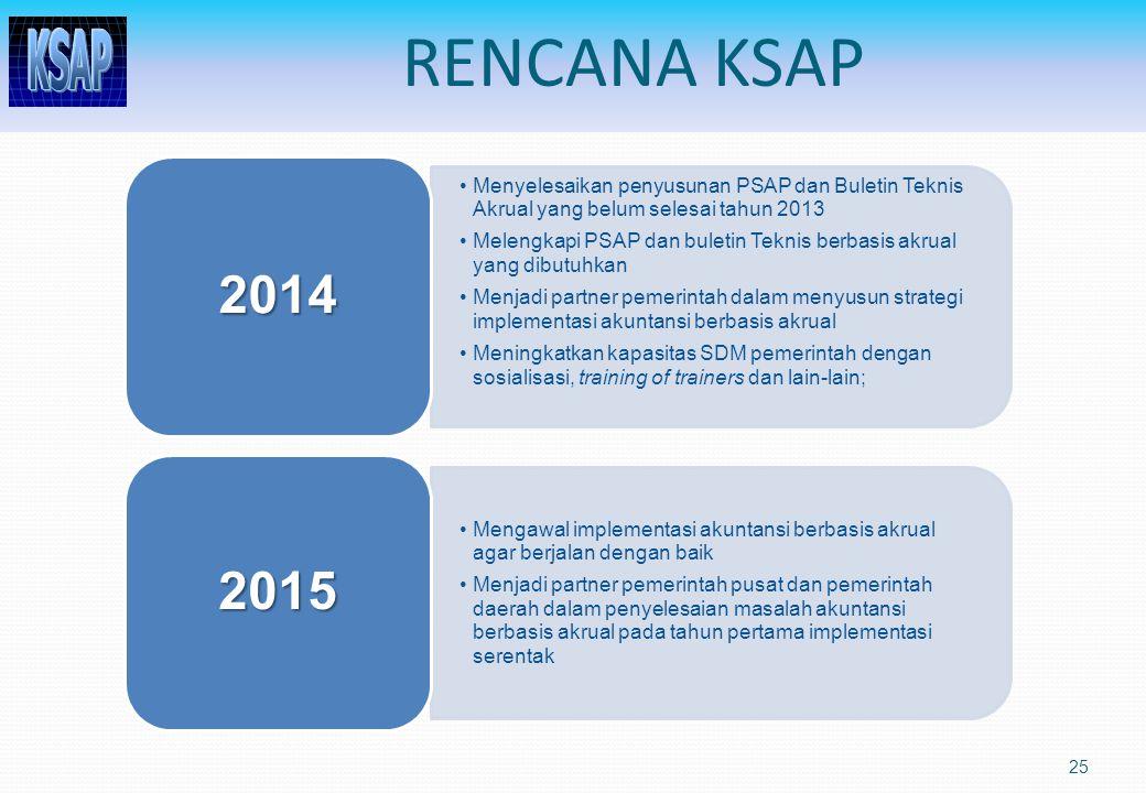 RENCANA KSAP 25 Menyelesaikan penyusunan PSAP dan Buletin Teknis Akrual yang belum selesai tahun 2013 Melengkapi PSAP dan buletin Teknis berbasis akru