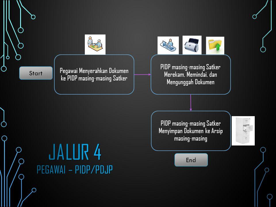 Pegawai Menyerahkan Dokumen ke PIDP masing-masing Satker Start End PIDP masing-masing Satker Merekam, Memindai, dan Mengunggah Dokumen PIDP masing-mas