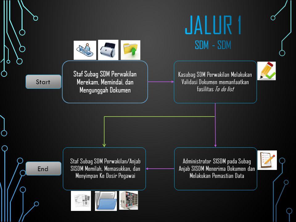 Staf Subag SDM Perwakilan Merekam, Memindai, dan Mengunggah Dokumen Kasubag SDM Perwakilan Melakukan Validasi Dokumen memanfaatkan fasilitas To do lis