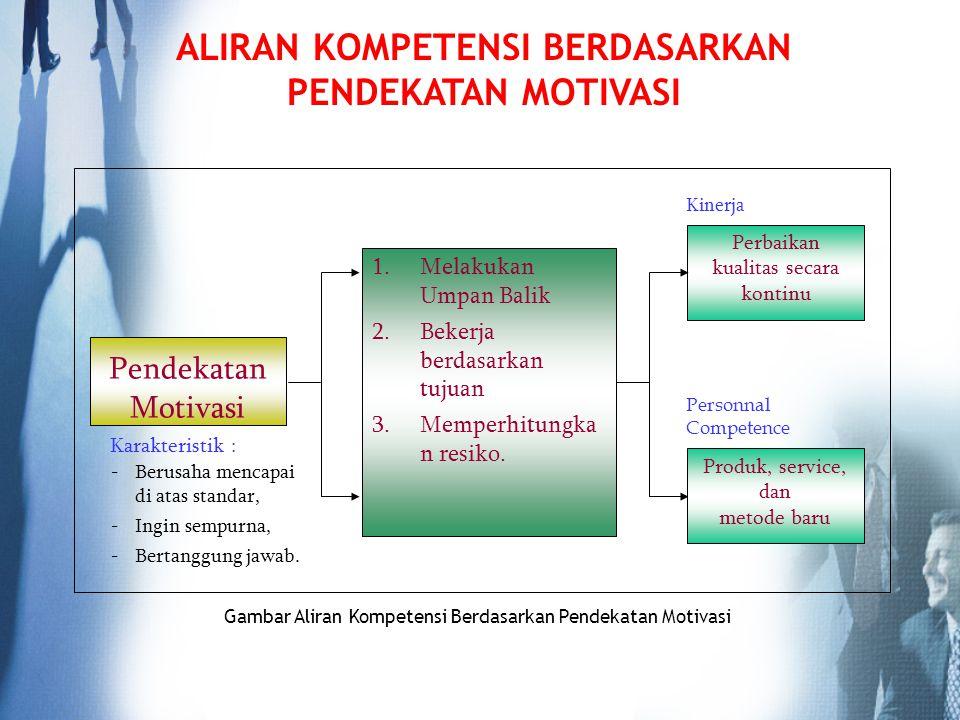 ALIRAN KOMPETENSI BERDASARKAN PENDEKATAN MOTIVASI Karakteristik : Pendekatan Motivasi Kinerja Personnal Competence Perbaikan kualitas secara kontinu G