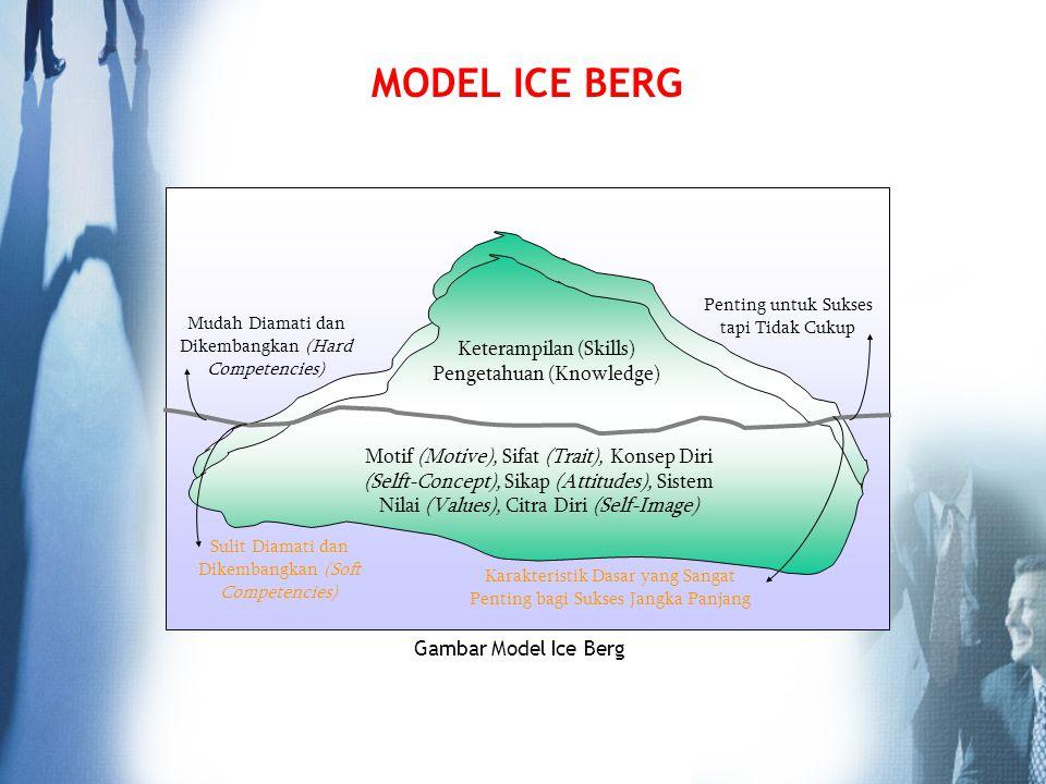 MODEL ICE BERG Mudah Diamati dan Dikembangkan (Hard Competencies) Penting untuk Sukses tapi Tidak Cukup Keterampilan (Skills) Pengetahuan (Knowledge)