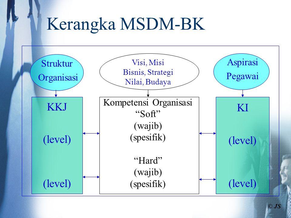 """Struktur Organisasi KKJ (level) Aspirasi Pegawai KI (level) Visi, Misi Bisnis, Strategi Nilai, Budaya Kompetensi Organisasi """"Soft"""" (wajib) (spesifik)"""