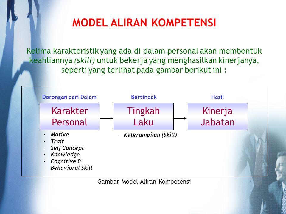 MODEL ALIRAN KOMPETENSI Kelima karakteristik yang ada di dalam personal akan membentuk keahliannya (skill) untuk bekerja yang menghasilkan kinerjanya,