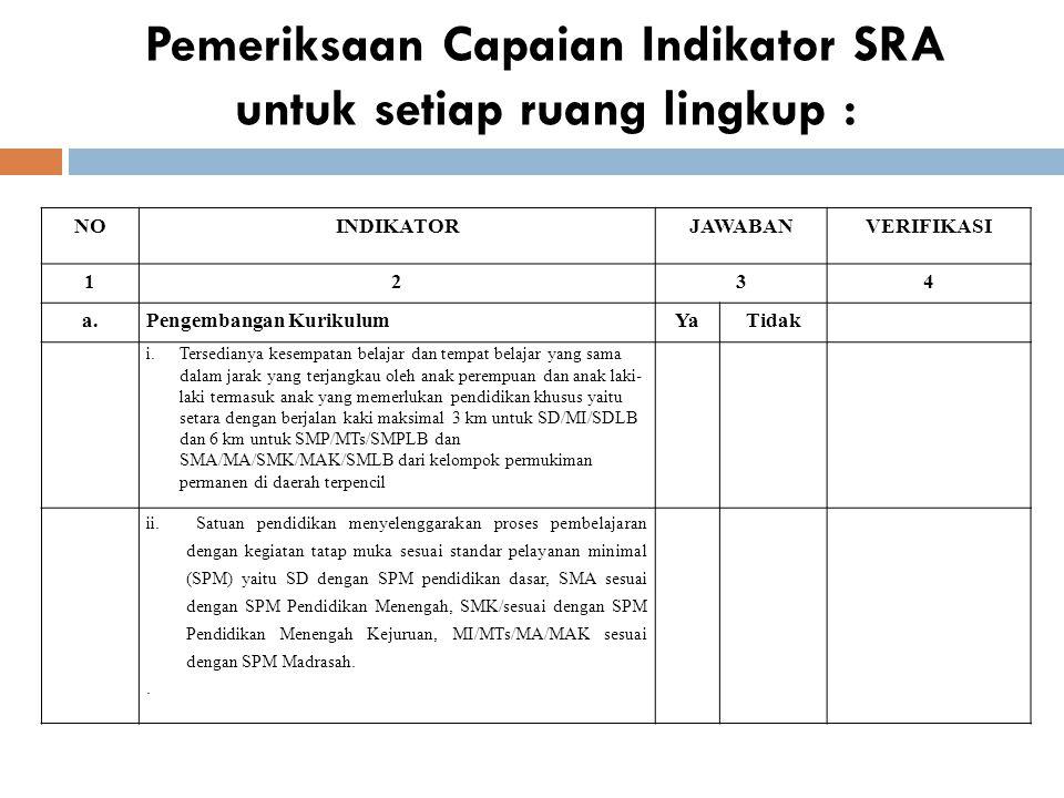 Pemeriksaan Capaian Indikator SRA untuk setiap ruang lingkup : NOINDIKATORJAWABANVERIFIKASI 1234 a.Pengembangan KurikulumYaTidak i.Tersedianya kesempa