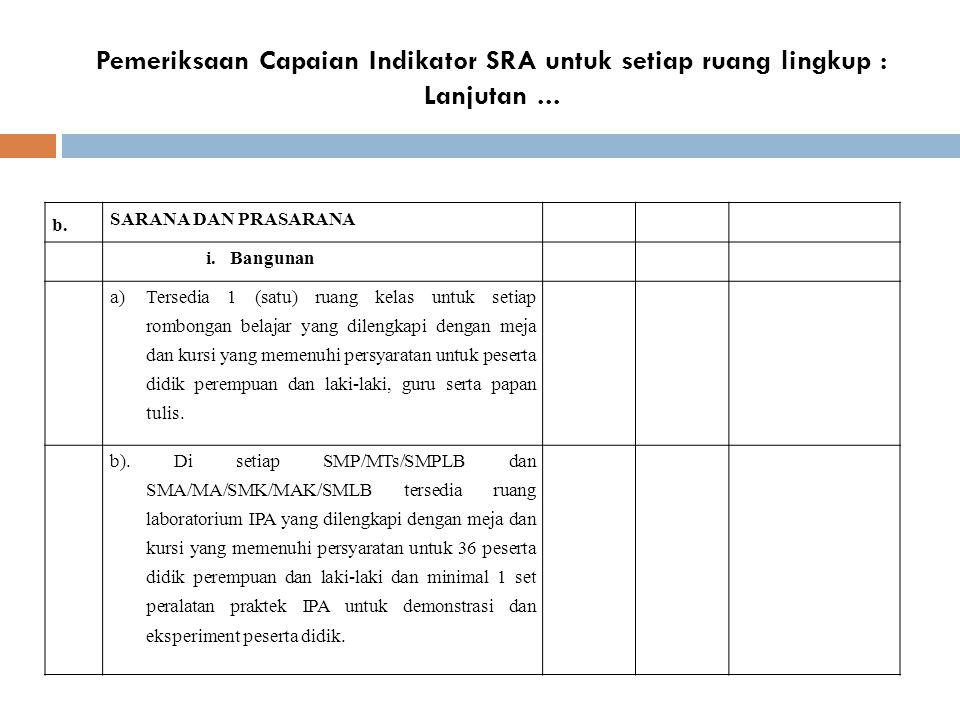 Pemeriksaan Capaian Indikator SRA untuk setiap ruang lingkup : Lanjutan... b. SARANA DAN PRASARANA i.Bangunan a)Tersedia 1 (satu) ruang kelas untuk se
