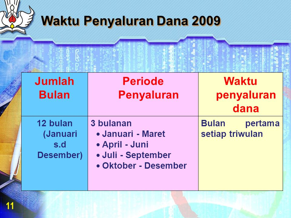 Waktu Penyaluran Dana 2009 Jumlah Bulan Periode Penyaluran Waktu penyaluran dana 12 bulan (Januari s.d Desember) 3 bulanan  Januari - Maret  April - Juni  Juli - September  Oktober - Desember Bulan pertama setiap triwulan 11