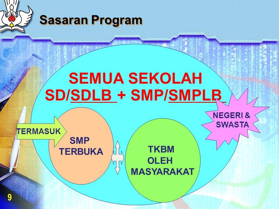 Sasaran Program 9 SEMUA SEKOLAH SD/SDLB + SMP/SMPLB SMP TERBUKA TKBM OLEH MASYARAKAT TERMASUK NEGERI & SWASTA