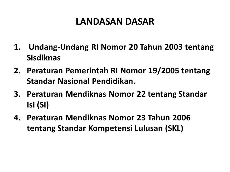 LANDASAN DASAR 1. Undang-Undang RI Nomor 20 Tahun 2003 tentang Sisdiknas 2.Peraturan Pemerintah RI Nomor 19/2005 tentang Standar Nasional Pendidikan.