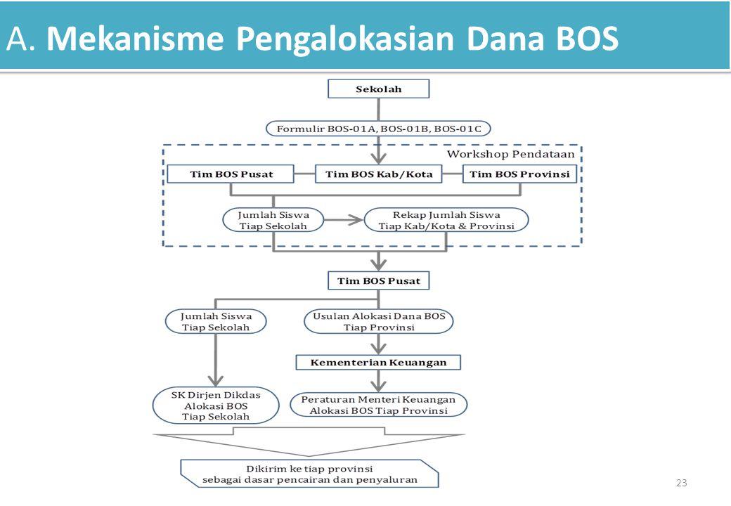 A. Mekanisme Pengalokasian Dana BOS 23