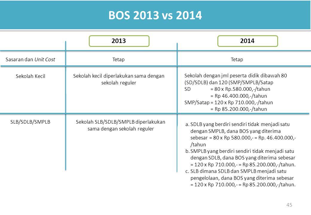 45 BOS 2013 vs 2014 Sasaran dan Unit Cost Sekolah kecil diperlakukan sama dengan sekolah reguler Tetap Sekolah Kecil 20142013 SLB/SDLB/SMPLB Tetap Sekolah dengan jml peserta didik dibawah 80 (SD/SDLB) dan 120 (SMP/SMPLB/Satap SD = 80 x Rp.580.000,-/tahun = Rp 46.400.000,-/tahun SMP/Satap = 120 x Rp 710.000,-/tahun = Rp 85.200.000,-/tahun Sekolah SLB/SDLB/SMPLB diperlakukan sama dengan sekolah reguler a.SDLB yang berdiri sendiri tidak menjadi satu dengan SMPLB, dana BOS yang diterima sebesar = 80 x Rp 580.000,- = Rp.