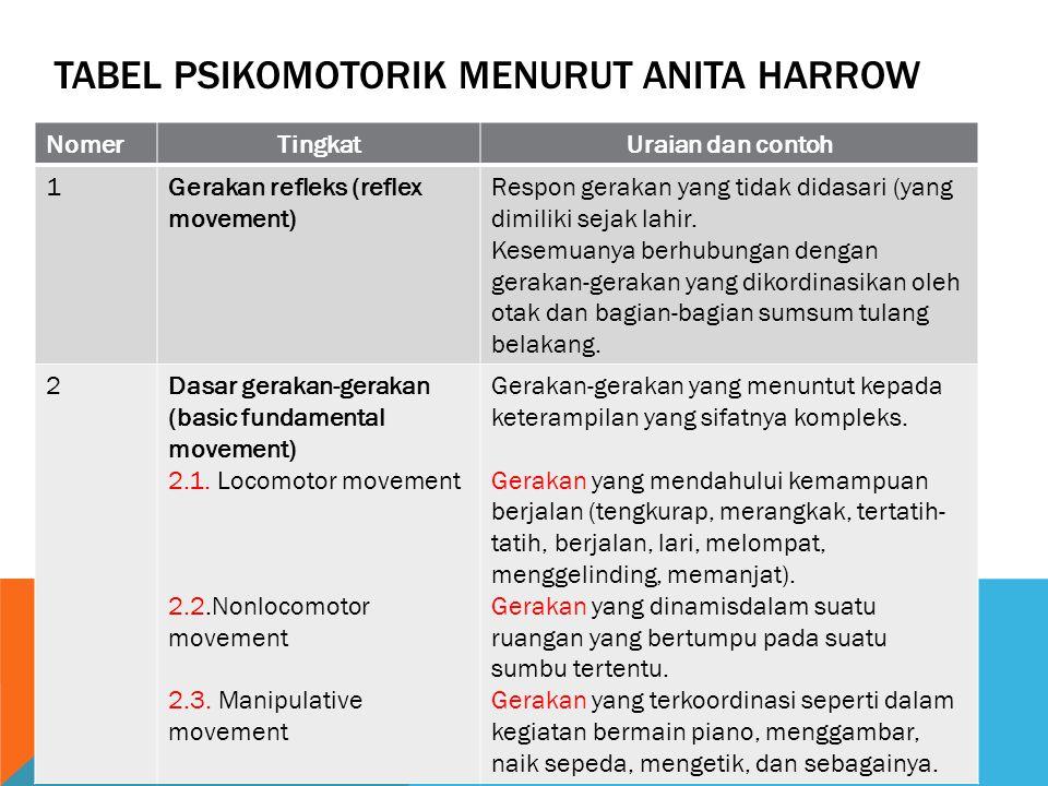 TABEL PSIKOMOTORIK MENURUT ANITA HARROW NomerTingkatUraian dan contoh 1Gerakan refleks (reflex movement) Respon gerakan yang tidak didasari (yang dimi