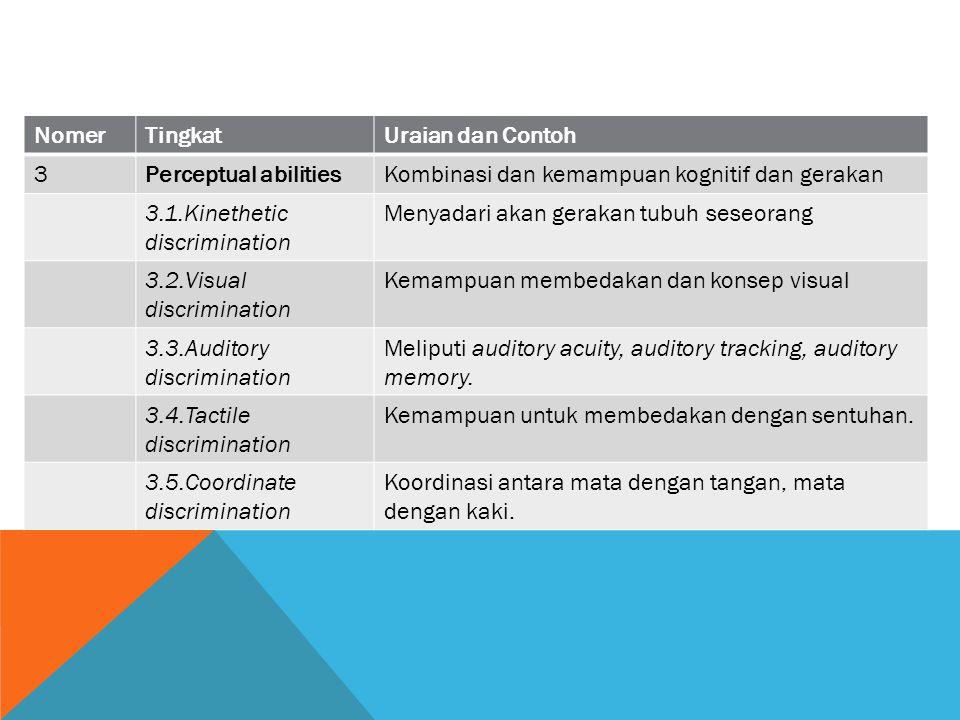 NomerTingkatUraian dan Contoh 3Perceptual abilitiesKombinasi dan kemampuan kognitif dan gerakan 3.1.Kinethetic discrimination Menyadari akan gerakan t