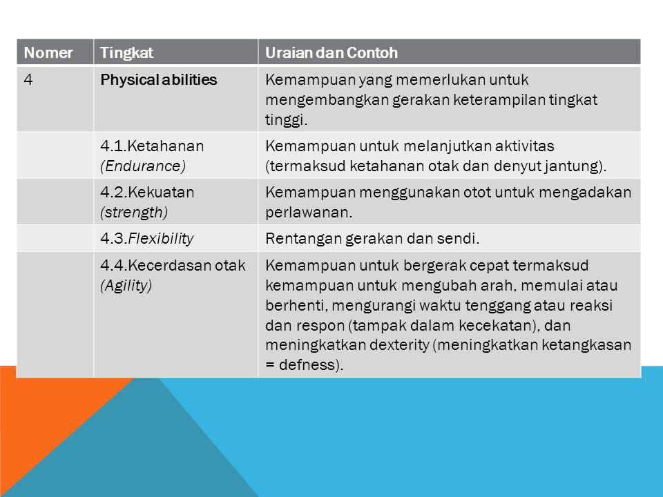 NomerTingkatUraian dan Contoh 4Physical abilitiesKemampuan yang memerlukan untuk mengembangkan gerakan keterampilan tingkat tinggi. 4.1.Ketahanan (End