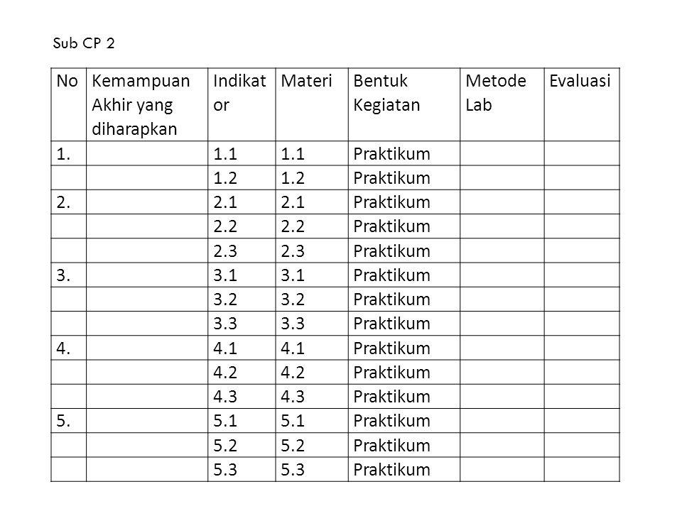 Sub CP 2 No Kemampuan Akhir yang diharapkan Indikat or Materi Bentuk Kegiatan Metode Lab Evaluasi 1.1.1 Praktikum 1.2 Praktikum 2.2.1 Praktikum 2.2 Pr