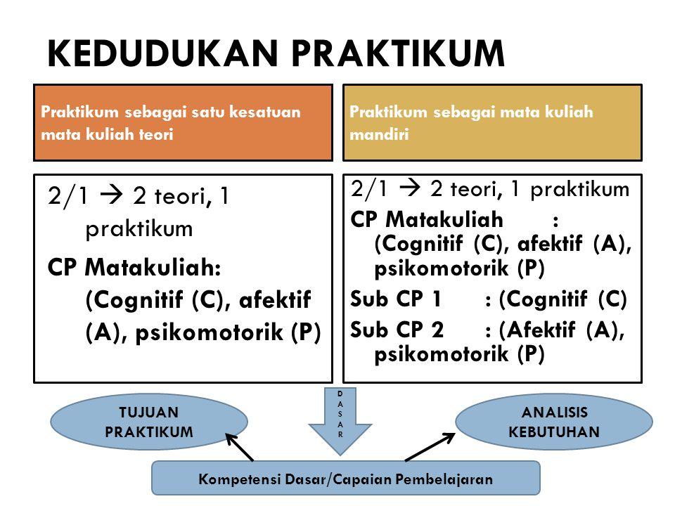 KEDUDUKAN PRAKTIKUM Praktikum sebagai satu kesatuan mata kuliah teori 2/1  2 teori, 1 praktikum CP Matakuliah: (Cognitif (C), afektif (A), psikomotor