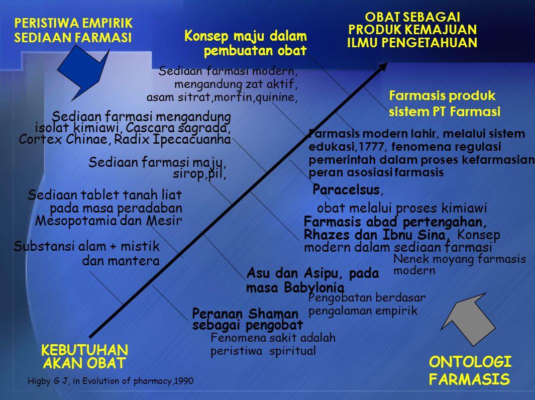 KIMIA BIOLOGI FISIKA MATEMATIKA FARMAKOGNOSI FARMAKOLOGI KIMIA FARMASI FARMASETIKA FITOKIMIAWI KIMIA MEDISINAL FARMAKOKINETIKA BIOFARMASI TEHNOLOGI FARMASI DERIVAT MIPA U / MENERANGKAN FENOMENA FARMASI APLIKASI DALAM SISTEM BIOLOGIK FARMASI KLINIK APLIKASI DI PASIEN ILMU DASAR HYBRIDISASI ILMU KEFARMASIAN FARMASI MANUFAKTUR/ INDUSTRI basis tanaman obat Basis manusia/hewan