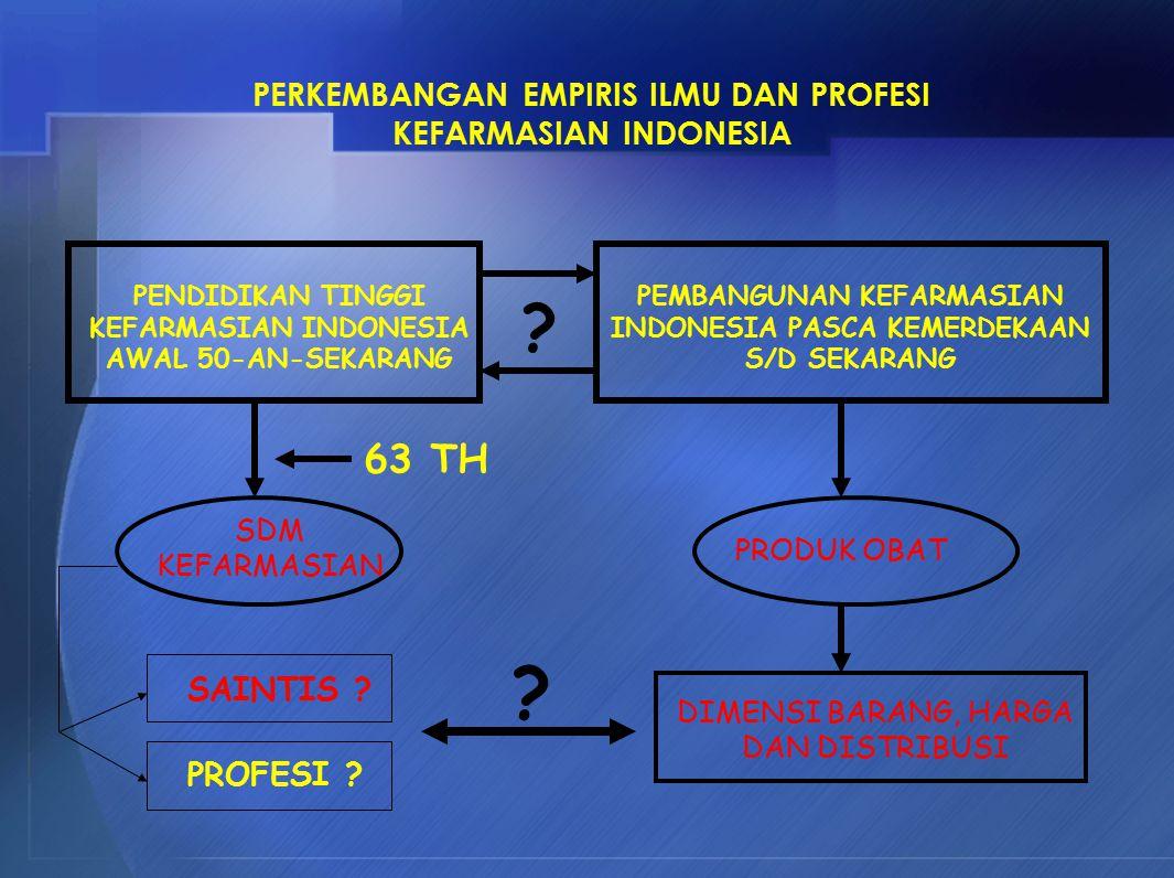 PERKEMBANGAN EMPIRIS ILMU DAN PROFESI KEFARMASIAN INDONESIA PENDIDIKAN TINGGI KEFARMASIAN INDONESIA AWAL 50-AN-SEKARANG PEMBANGUNAN KEFARMASIAN INDONESIA PASCA KEMERDEKAAN S/D SEKARANG .