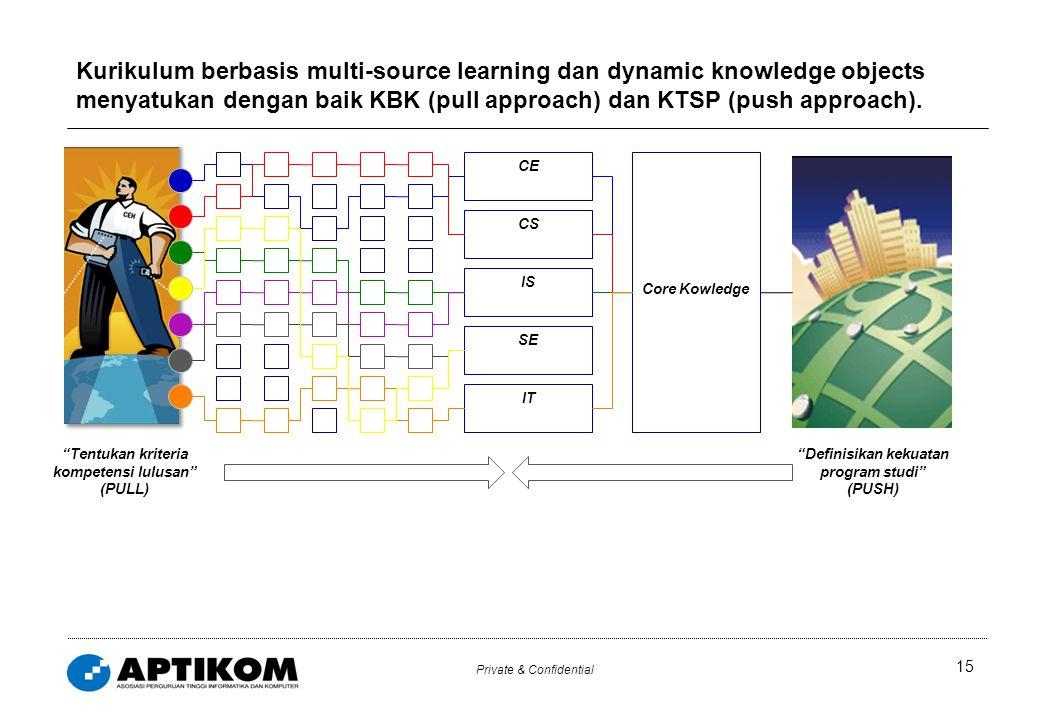Private & Confidential Kurikulum berbasis multi-source learning dan dynamic knowledge objects menyatukan dengan baik KBK (pull approach) dan KTSP (push approach).