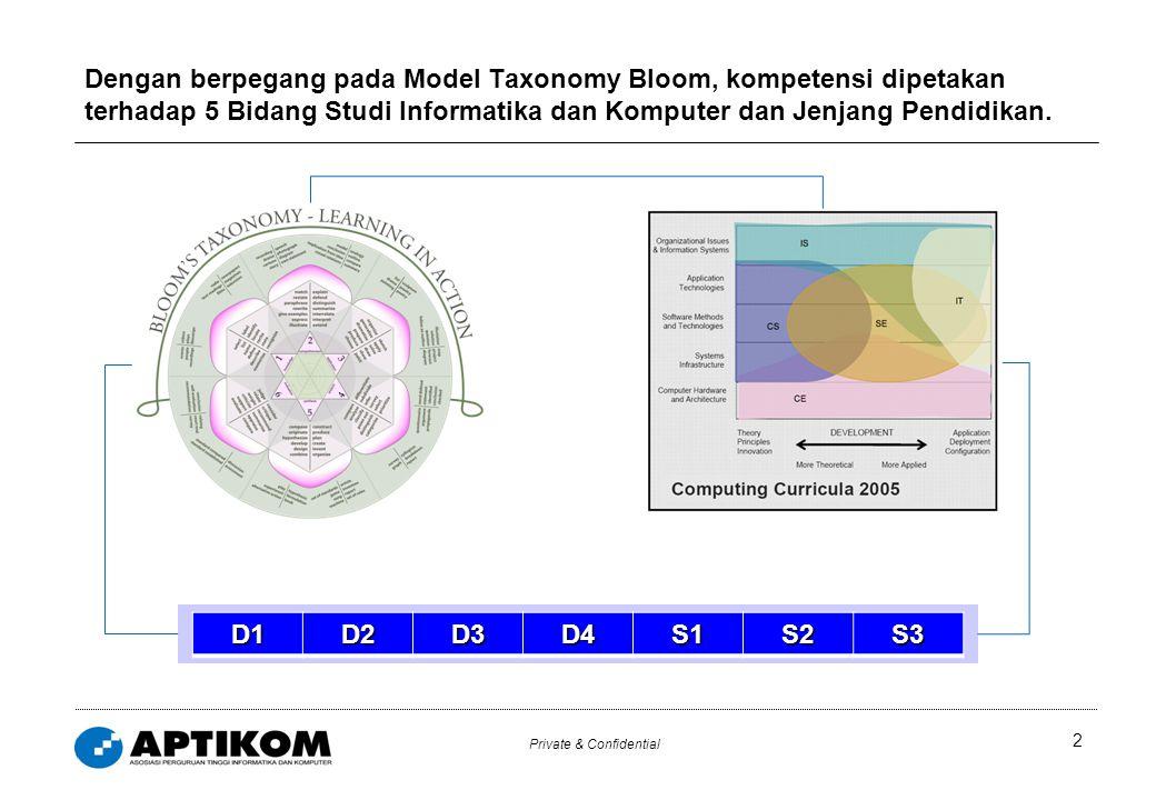 Private & Confidential 2 Dengan berpegang pada Model Taxonomy Bloom, kompetensi dipetakan terhadap 5 Bidang Studi Informatika dan Komputer dan Jenjang Pendidikan.D1D2D3D4S1S2S3