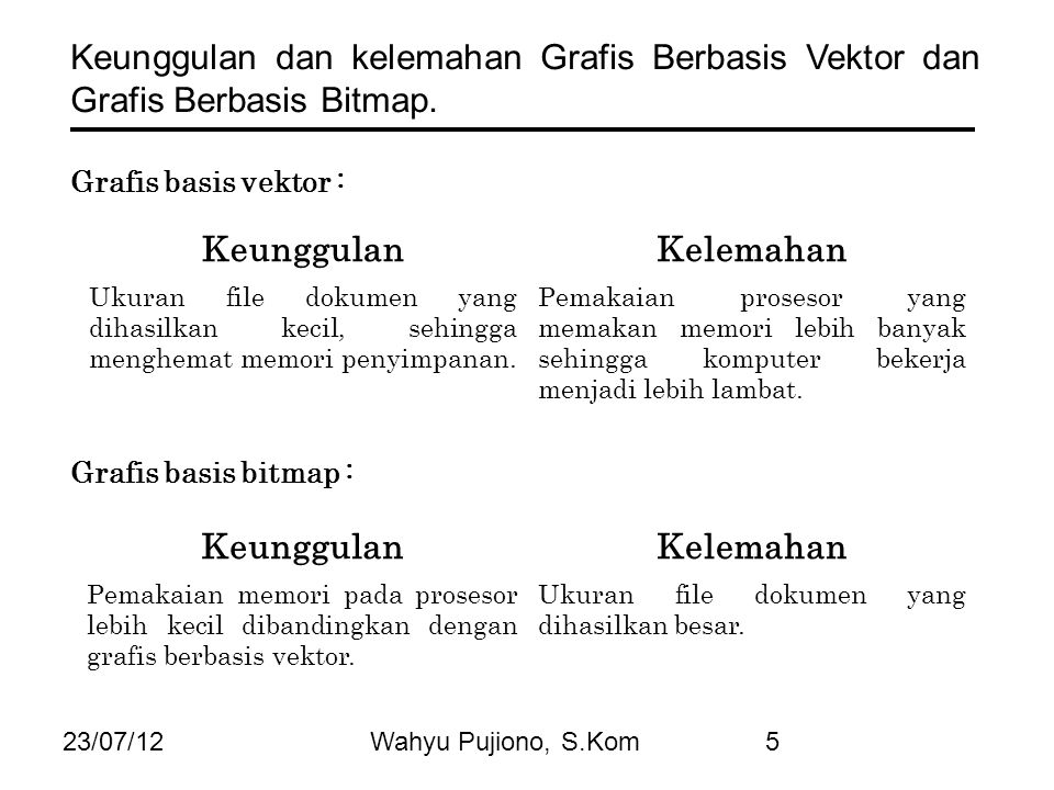 23/07/12Wahyu Pujiono, S.Kom5 Keunggulan dan kelemahan Grafis Berbasis Vektor dan Grafis Berbasis Bitmap. Grafis basis vektor : KeunggulanKelemahan Uk
